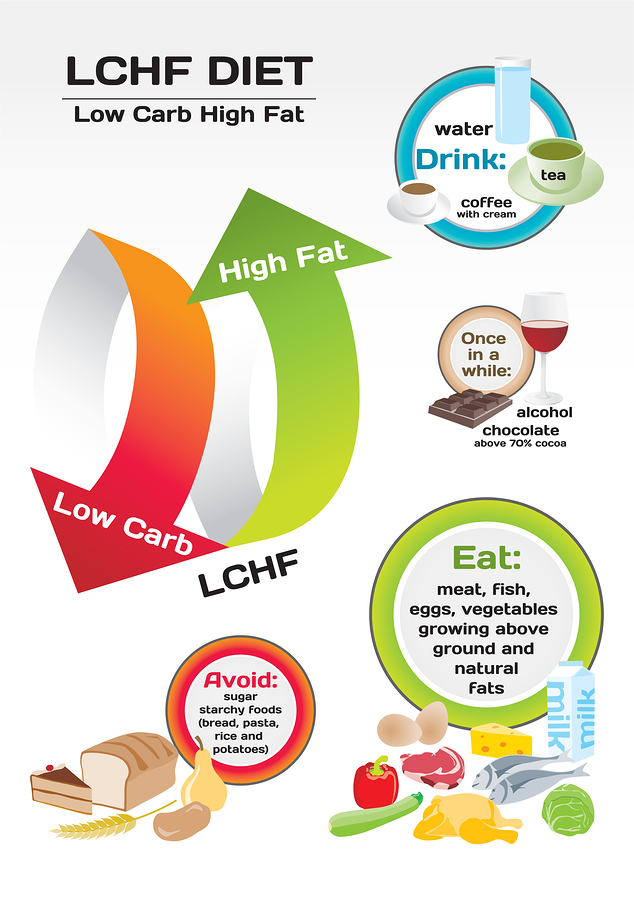 what-you-can-eat-on-a-low-carb-high-fat-diet