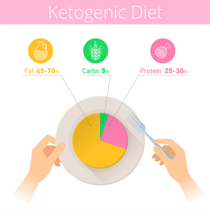 ketogenic diet - showing macronutrient proportions to aim for